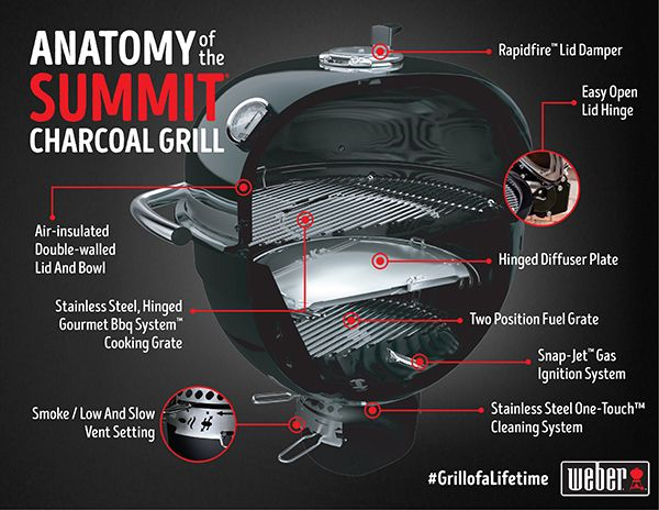 Weber Summit Charcoal Holzkohlegrill : The anatomy of the summit charcoal grill foooood porn