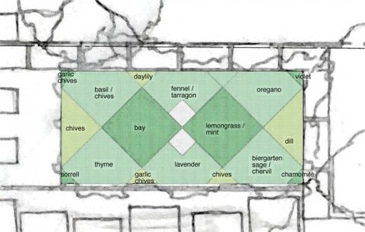 Herb Garden Layout Ideas Home