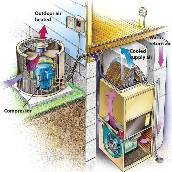 21 Air Conditioner Maintenance and Home Cooling Tips Diy
