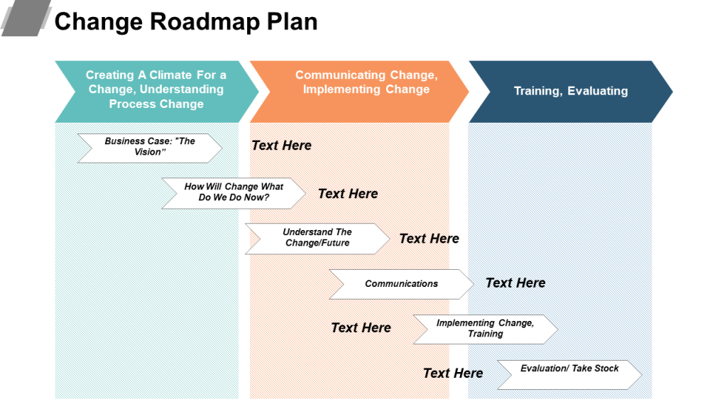 9 Types Of Roadmaps Roadmap Powerpoint Templates To Drive Your Business Growth Roadmap Technology Roadmap Change Management