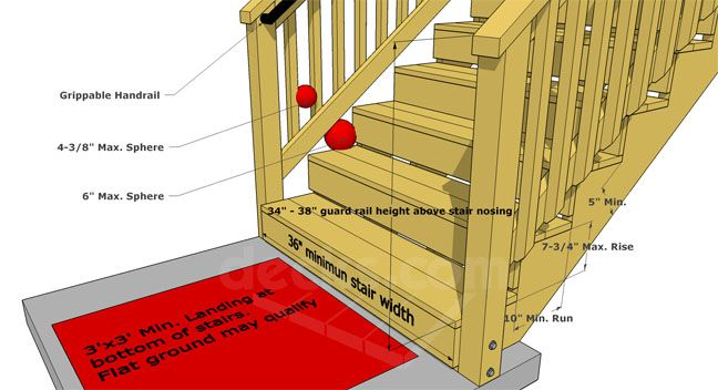 Deck Stairs Steps Code Requirements Decks Com Deck Stair Railing Building A Deck Outdoor Stair Railing