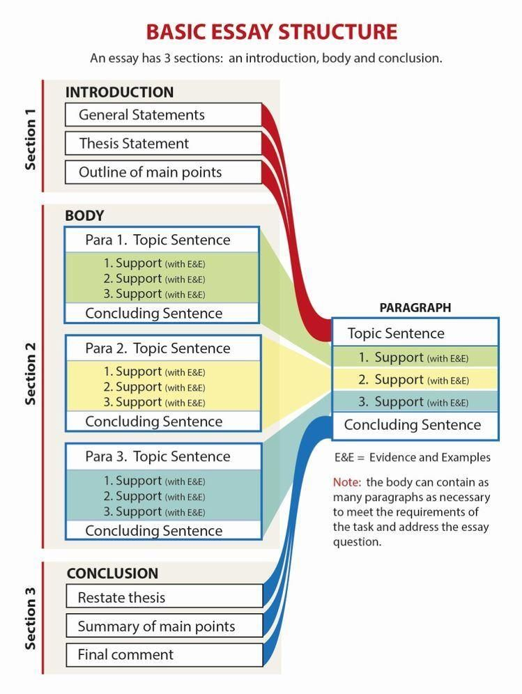 Basic Essay Structure Writing Skill Academic For An