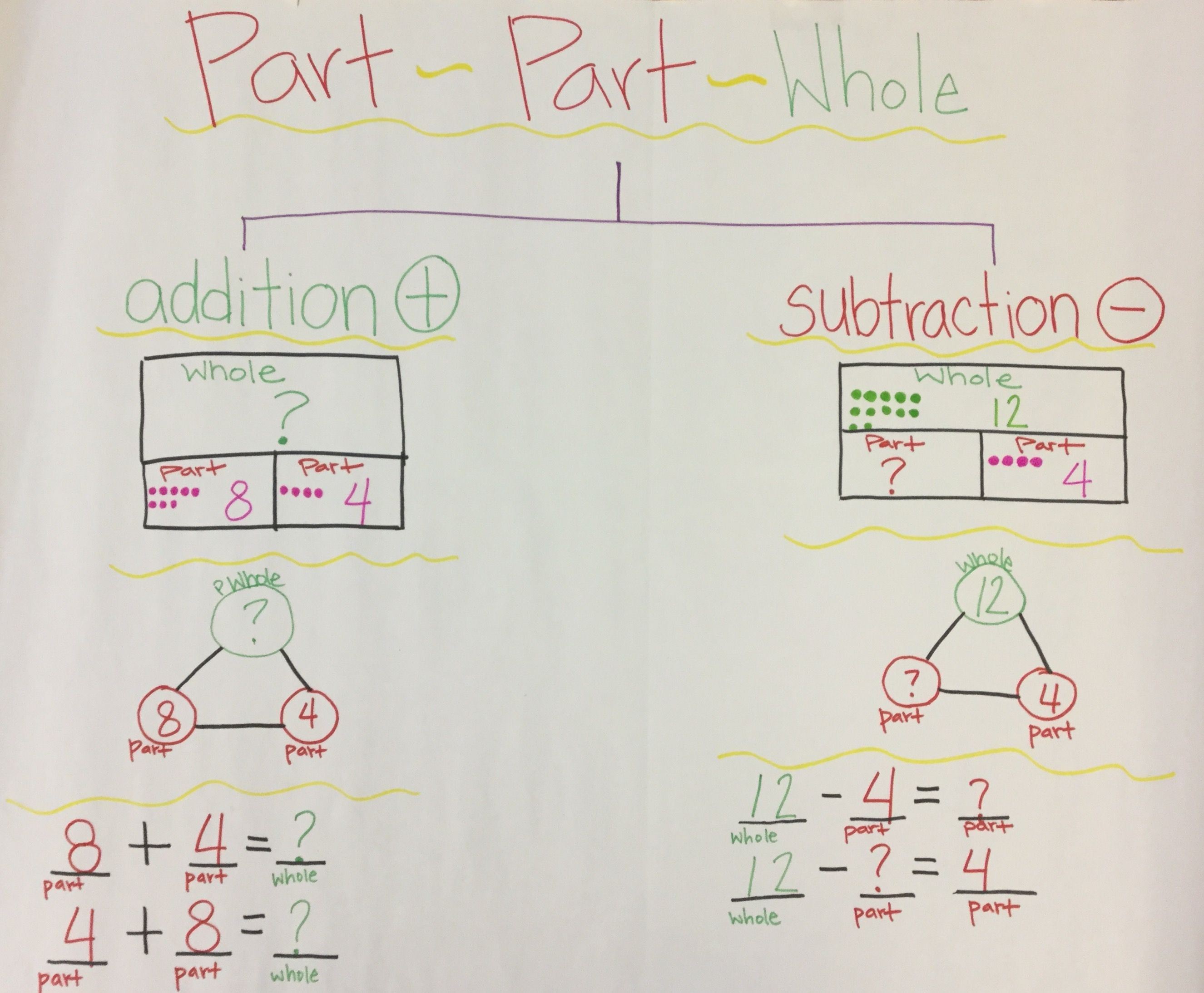Part Part Whole Tree Map Anchor Chart