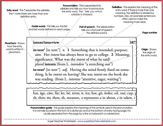 Parts Of A Dictionary Dictionary Skills Word Reference Guide Words