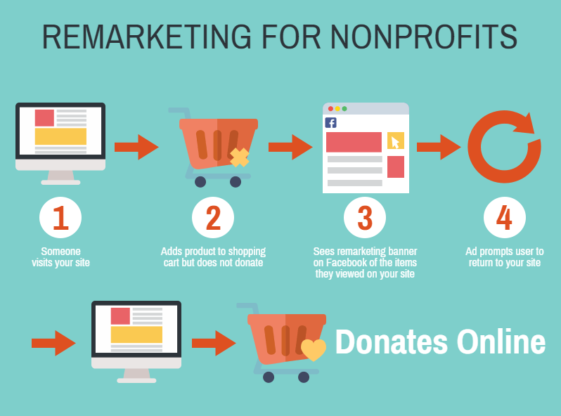 Remarketing Is A Clever Way To Connect With Visitors To Your Website Who May Not Have Made An Immediate P Online Fundraising Fundraising Strategies Fundraising