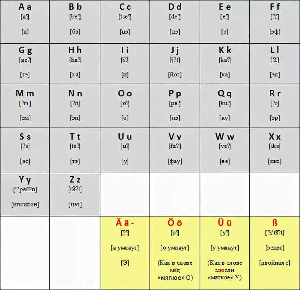 немецкий алфавит с транскрипцией: 5 тыс изображений ...