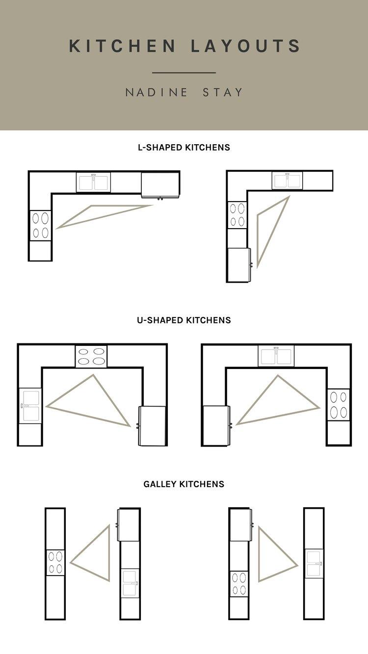 DESIGNER'S SECRET: THE  1 TIP FOR CREATING AN EFFICIENT KITCHEN LAYOUT