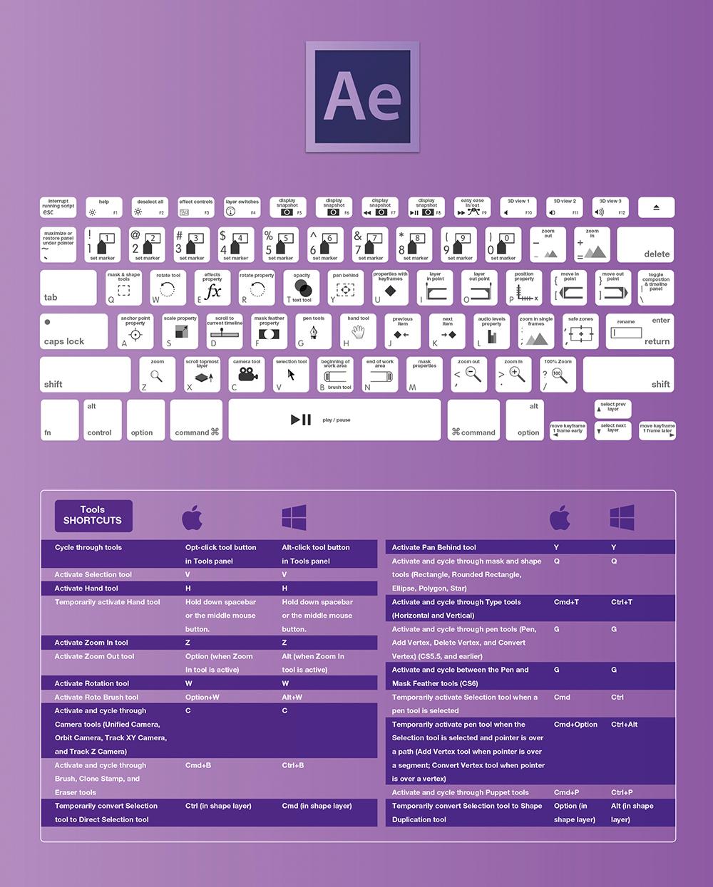 after effects cc shortcuts keyboard shortcuts adobe diagram artwork  [ 1000 x 1245 Pixel ]