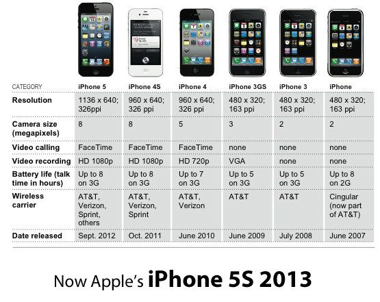Iphone Release Dates I Always Update Right Before One Releases Not This Time Hopefully Iphone Apple Iphone Iphone Event