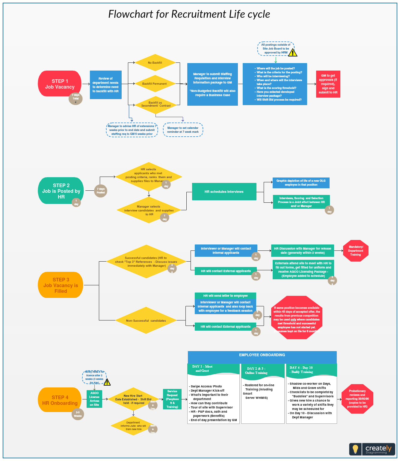Flowchart For Recruitment Life Cycle A Full Life Cycle Recruiter Manages The Entire Recruitment Process Initiati Flow Chart Process Flow Diagram Process Flow