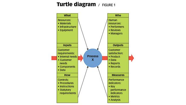 Turtle diaigram chart turtle diagram pinterest turtle chart charting the process with the help of a turtle ccuart Choice Image