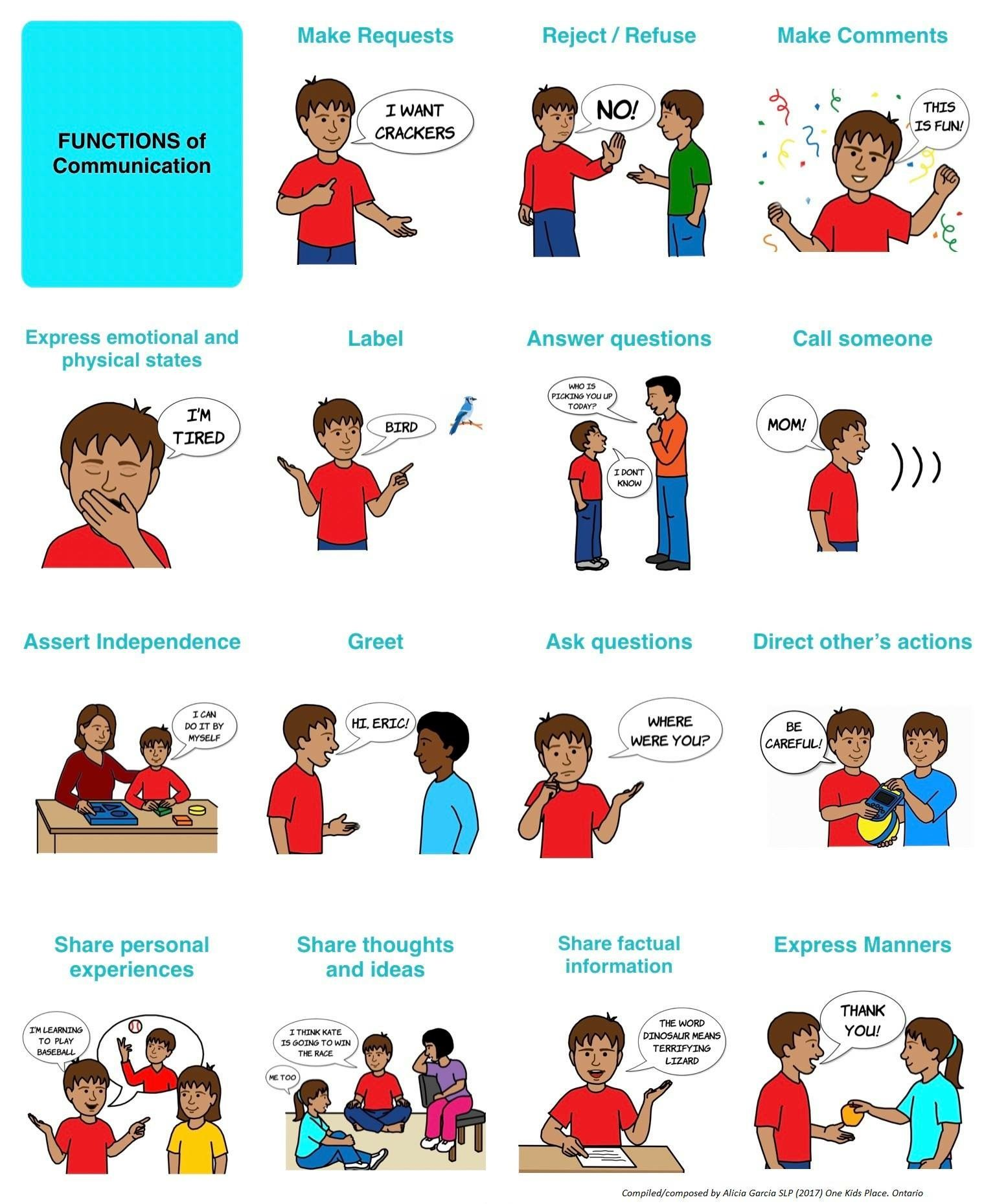 Language Functions Shared By Alicia Garcia