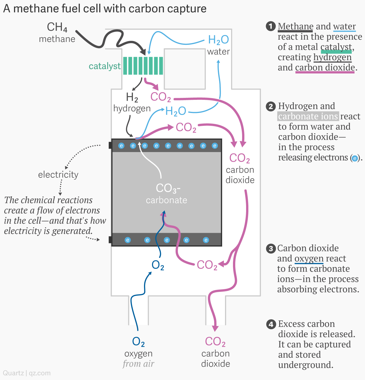 There Is A Form Of Electricity That Never Goes Out Even In Natural Gas Power Plant Diagram Hurricane Science Engineering Scholarly Pinterest Bridgeport Connecticut And