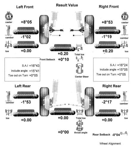 We have replaced most of the front suspension components