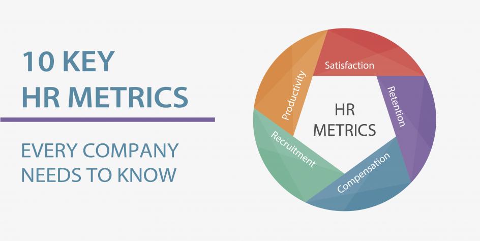 10 Key HR Metrics Every Company Needs to Know | Lanteria HR - Best ...
