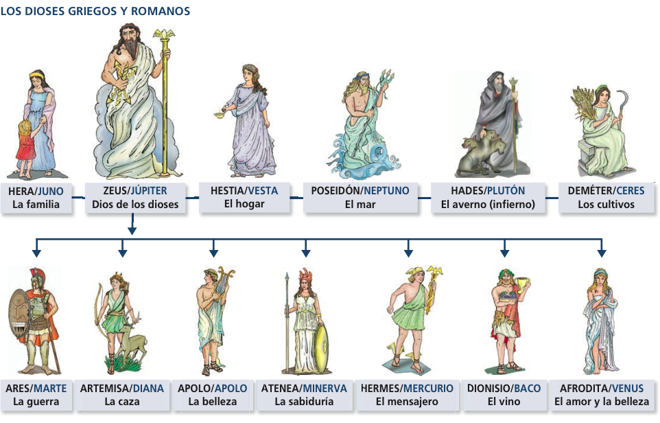 U9 Esquema dioses griegos y romanos | historia | Pinterest | Dioses ...