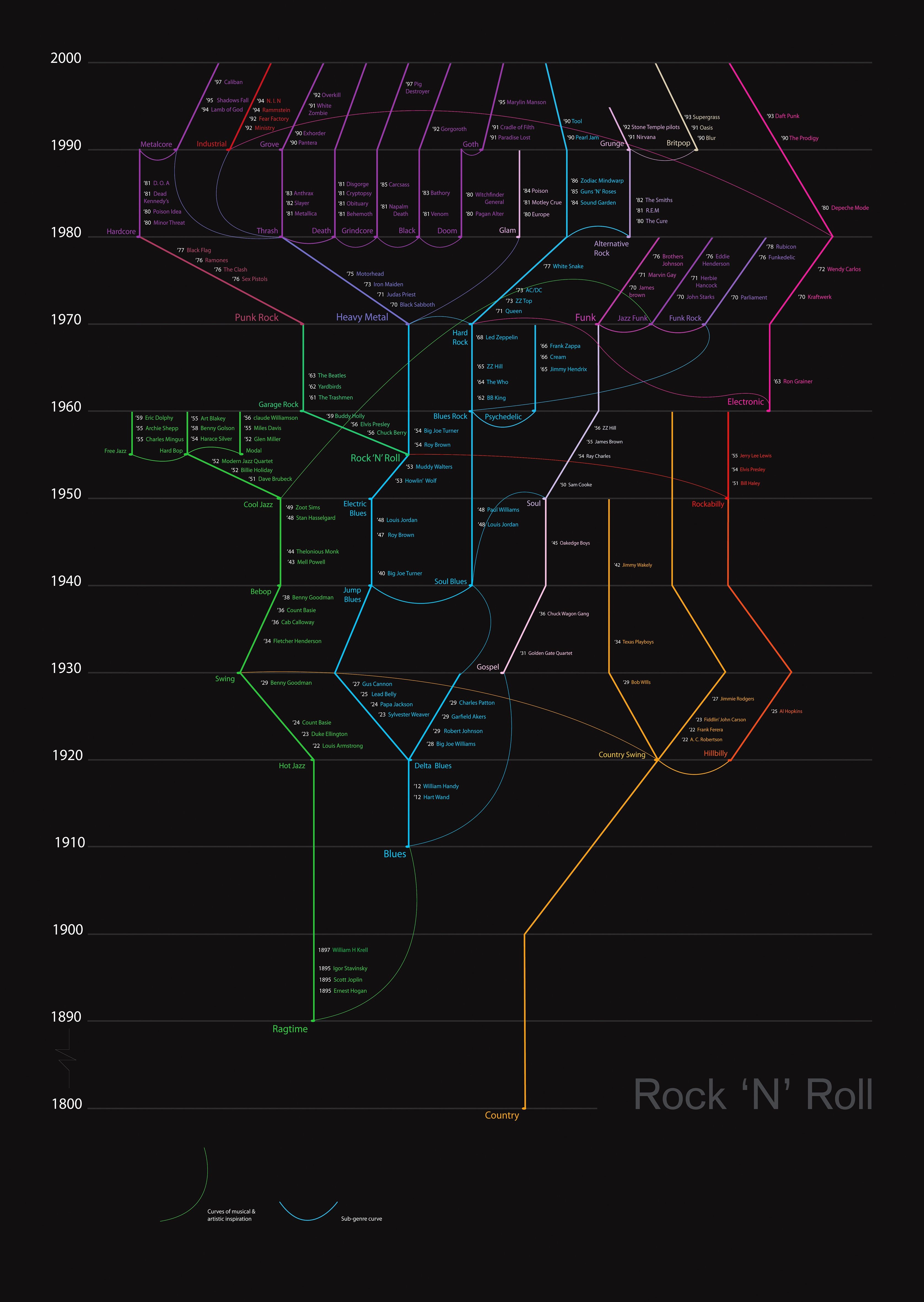 rock and roll music