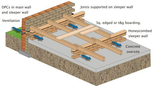Gravel Underlayment Google Search Construction Brick