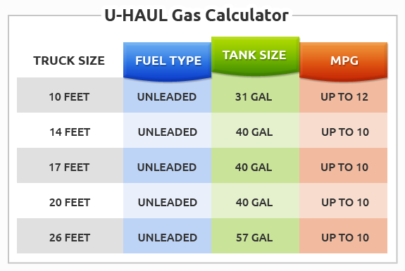 use this u haul gas calculator chart along with our fuel cost