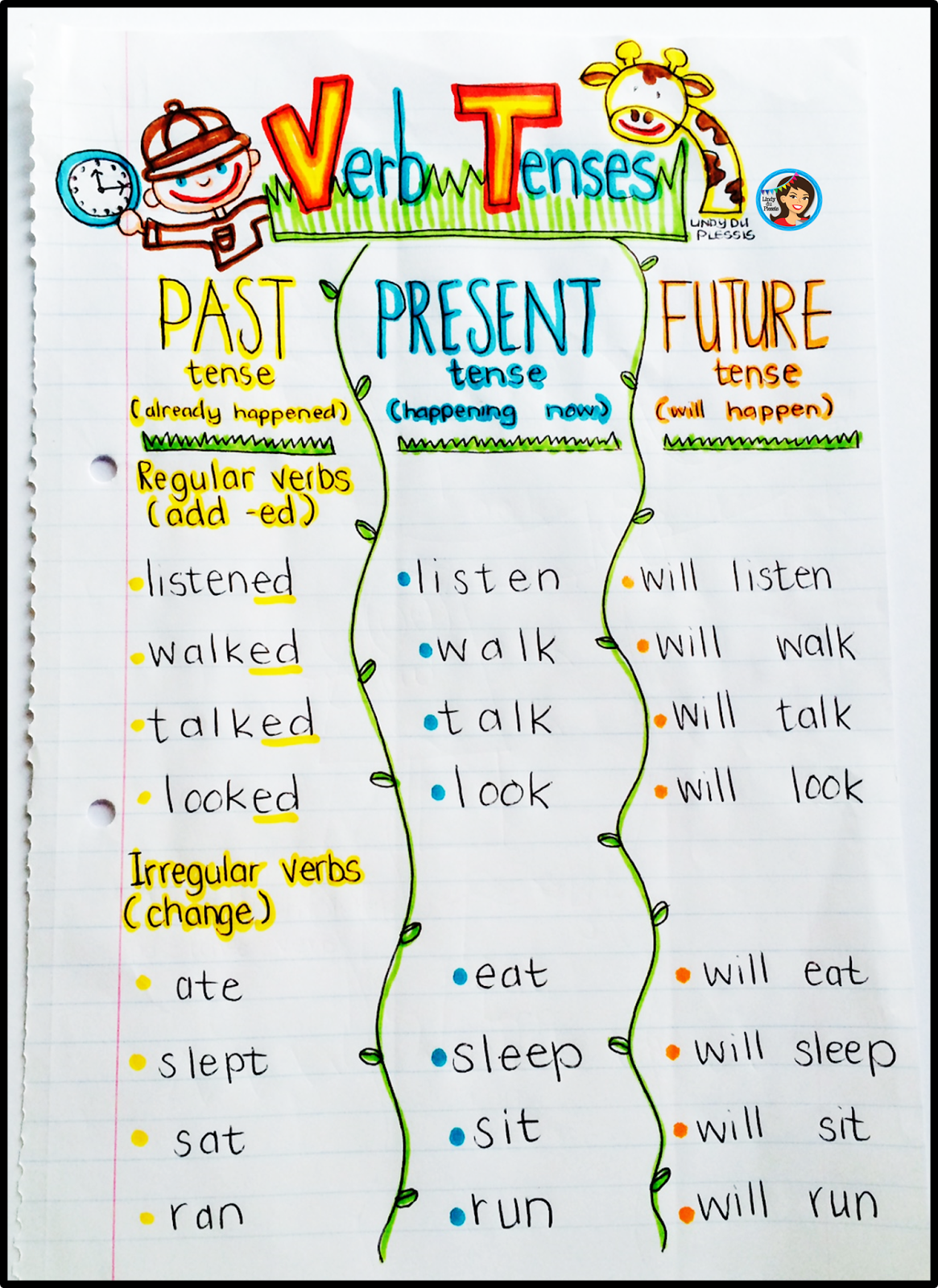 Verb Tenses Anchor Chart And Activities