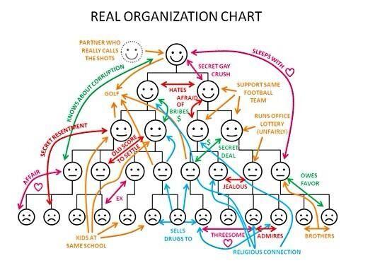 Cesar Rodriguez On Twitter Organization Chart Org Chart Organizational Chart