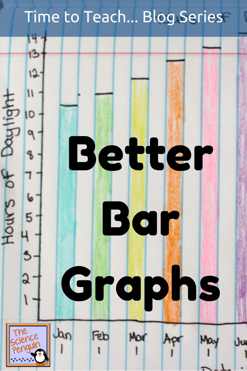 teaching students how to make better bar graphs start with labeling the parts of a bar graph discuss the steps you take in making a bar graph