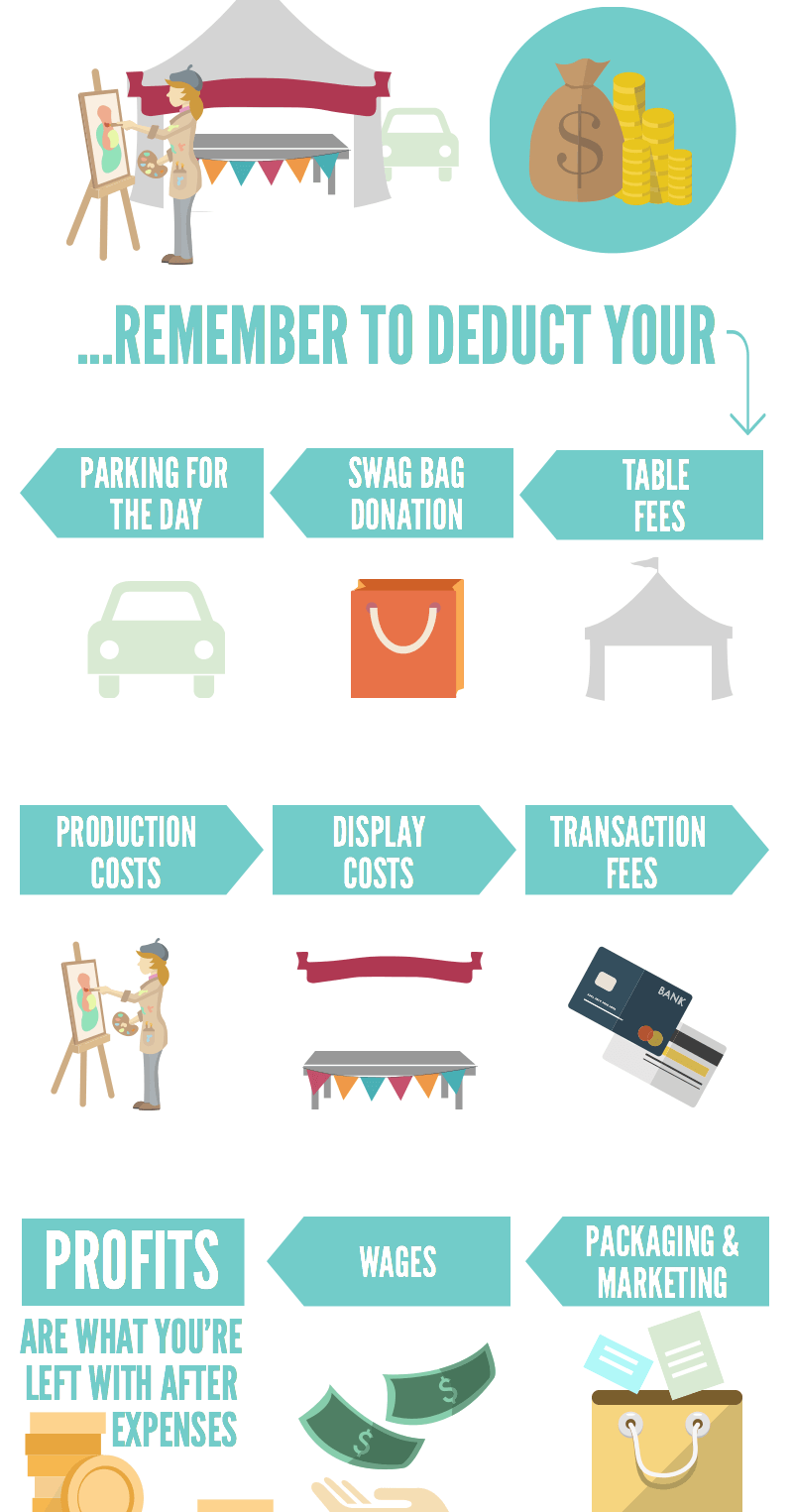 How Much Profit does your Handmade Business REALLY Make