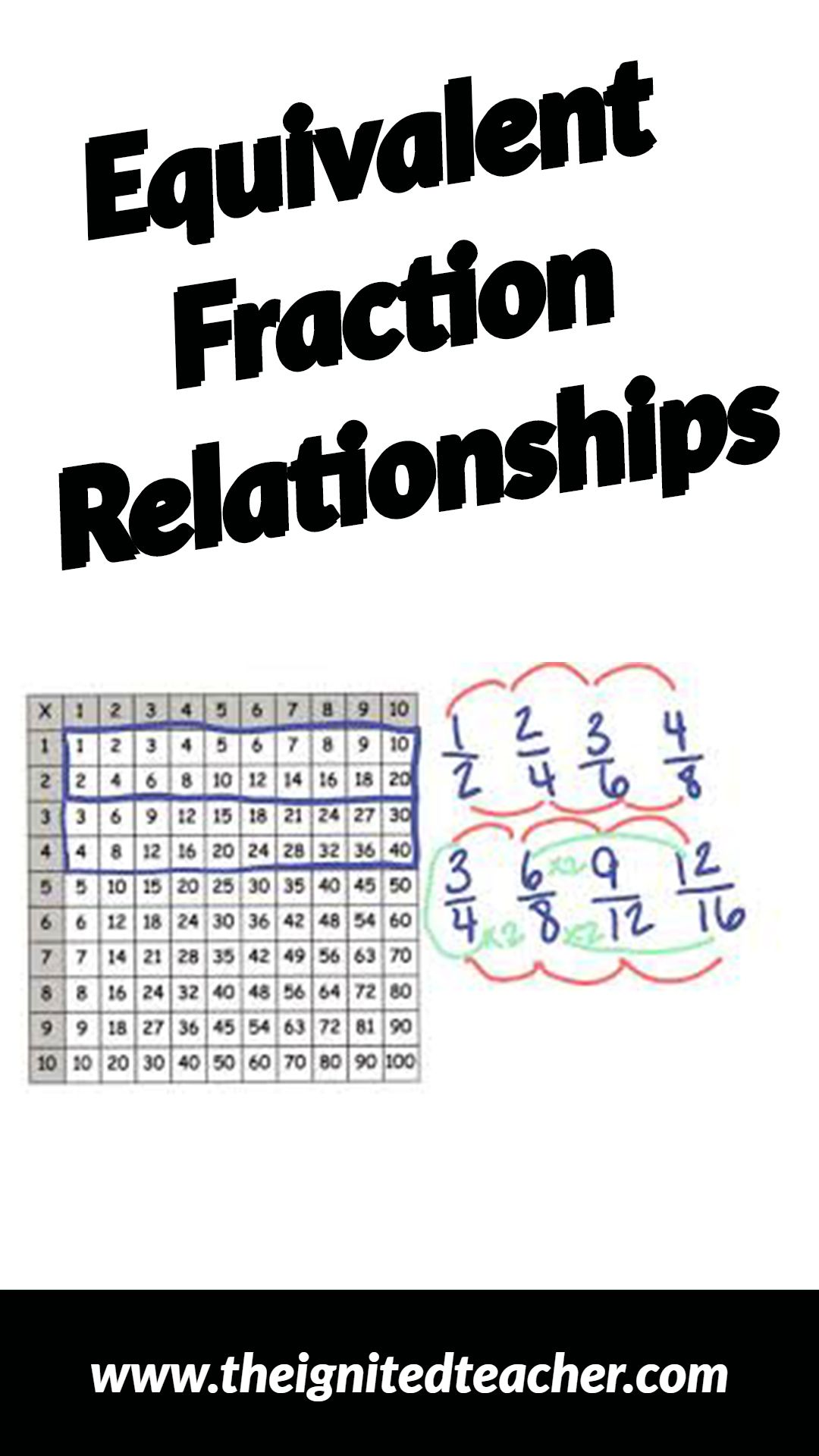 This Video Uses A Multiplication Chart To Help Students To