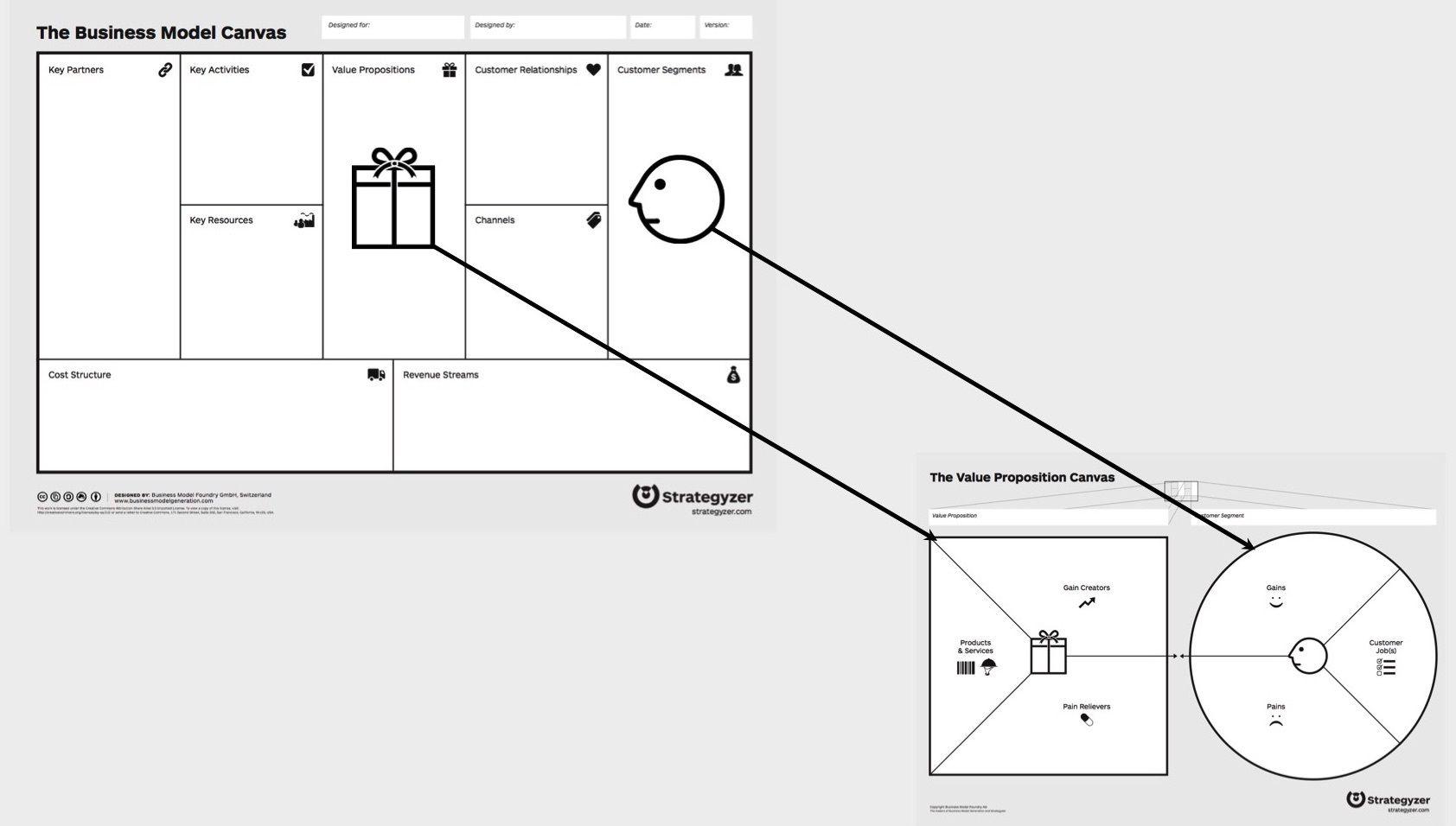 Value prop zoom bus model Business canvas, Planification
