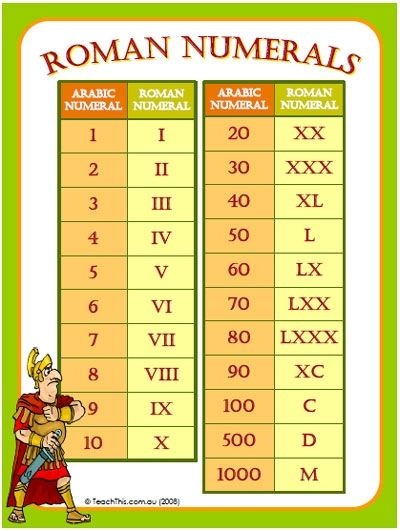 Worksheets Roman Numerals 1-50 1000 images about roman numerals teaching on pinterest chart and roman