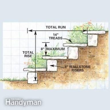 Garden Stairs · Image Result For How To Build Steps On A Slope
