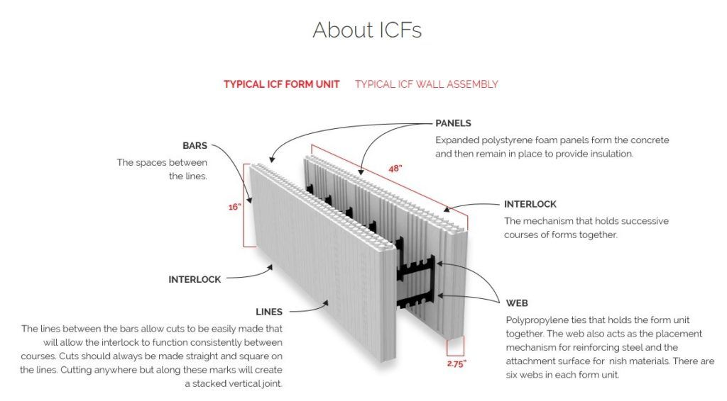 Creating A Fire Resistant Home With Icf Blocks Construction The Camp Fire Story Logixicf Com Blog In 2020 Icf Walls Concrete Bar Icf Blocks