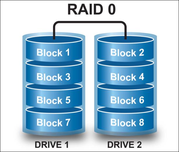 Best raid backup