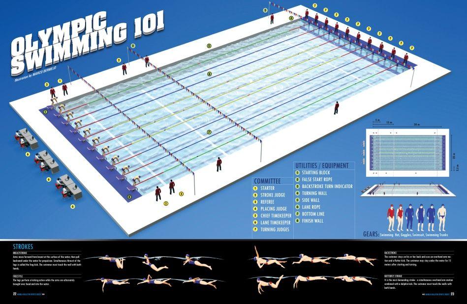 olympic swimming 101 - Olympic Swimming Pool Diagram