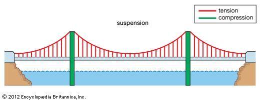 bridge bridge pinterest bridge suspension bridge and bridge rh pinterest co uk suspension bridge diagram tension compression suspension bridge free body diagram