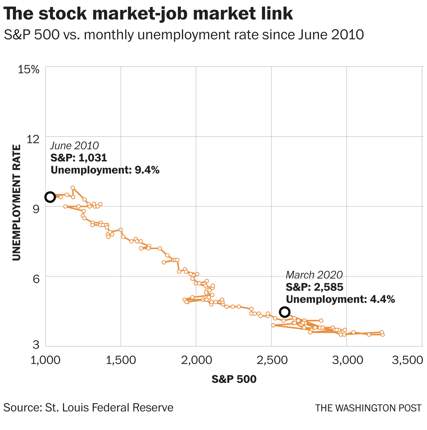Analysis One Chart Shows How The Stock Market Is Completely Decoupled From The Labor Market In 2020 Stock Market Labour Market Dow Jones Index