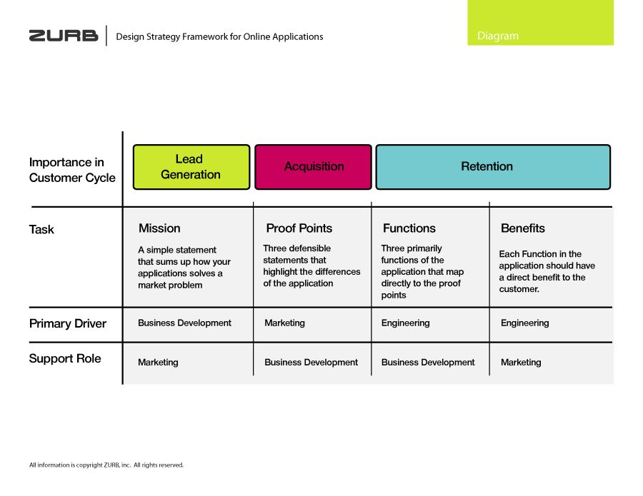 Design Strategy Framework For Online Applications  Design