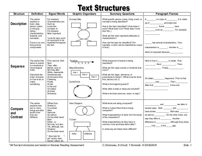 Text Structure Master Chart By Evansjenb Via Slideshare Text Structure Text Structure Worksheets Teaching Nonfiction Text