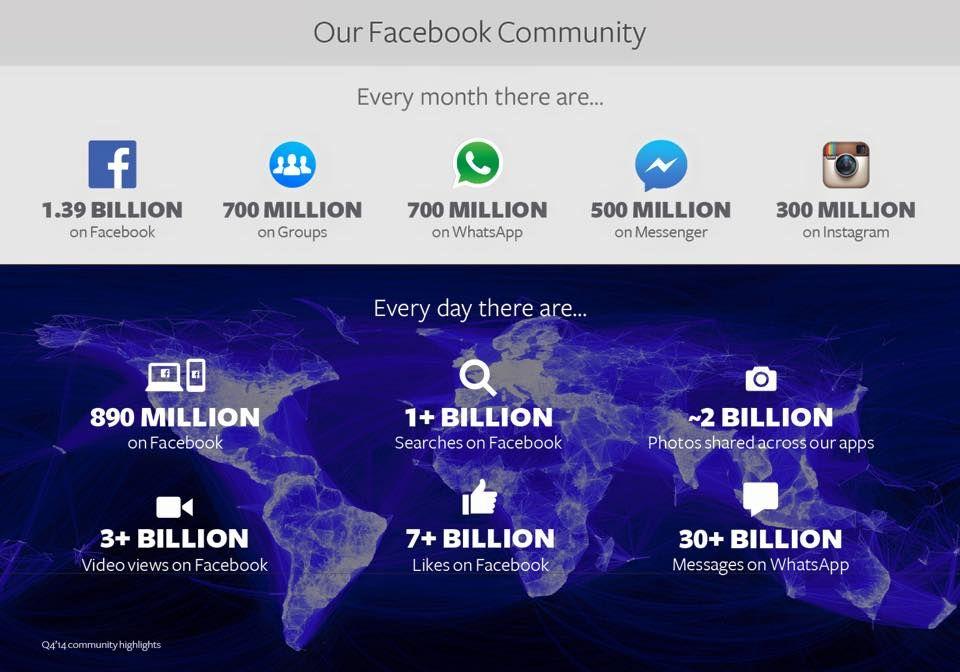 Evolución mundial del uso de Facebook durante 2014