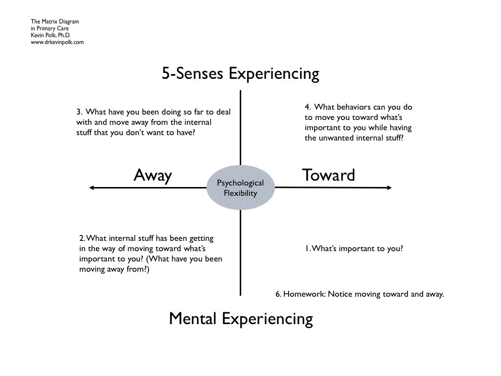 Pin By Jeff Schulz On Counseling With Images