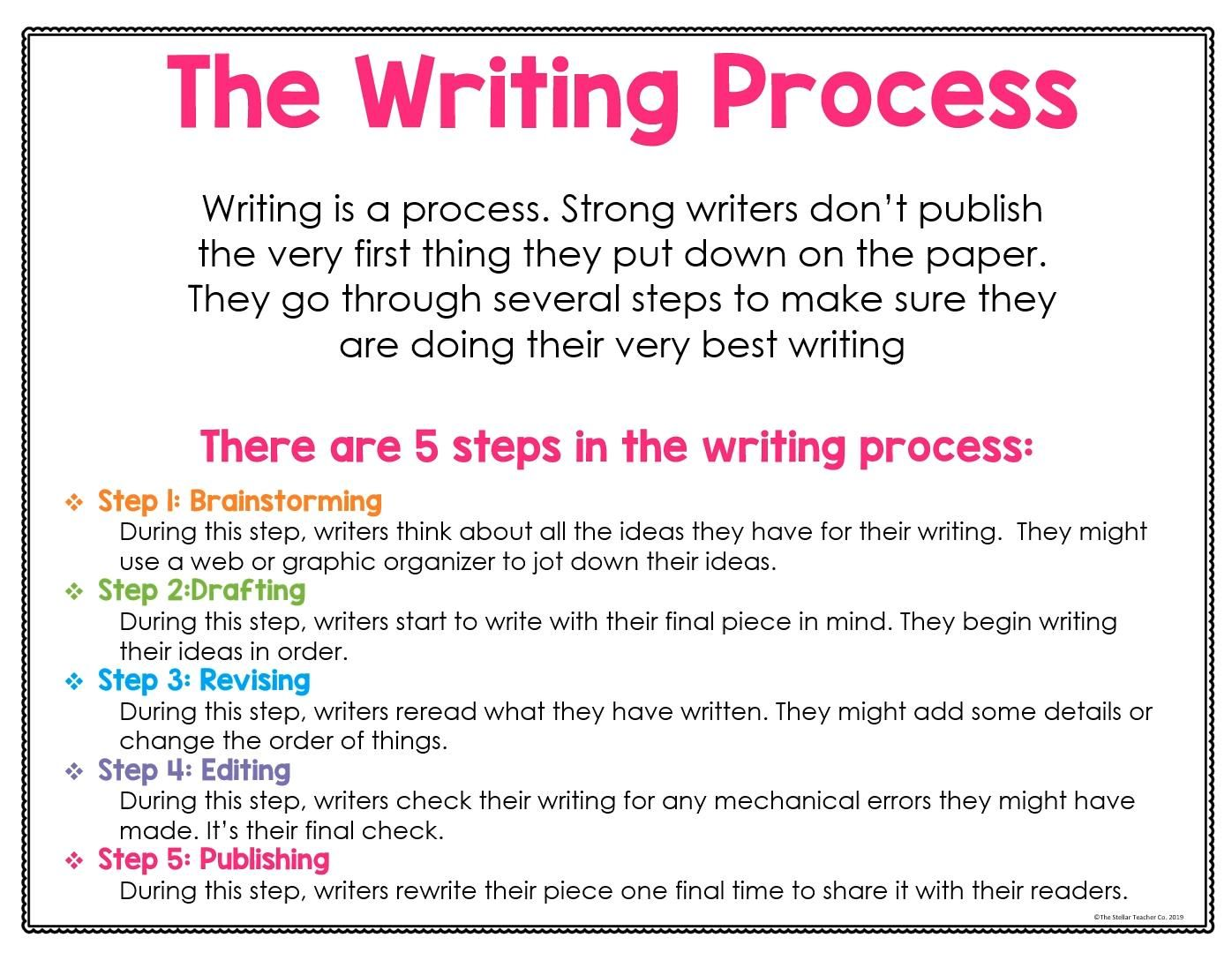 Photo of Writing Process Posters and Anchor Charts For Distance Learning