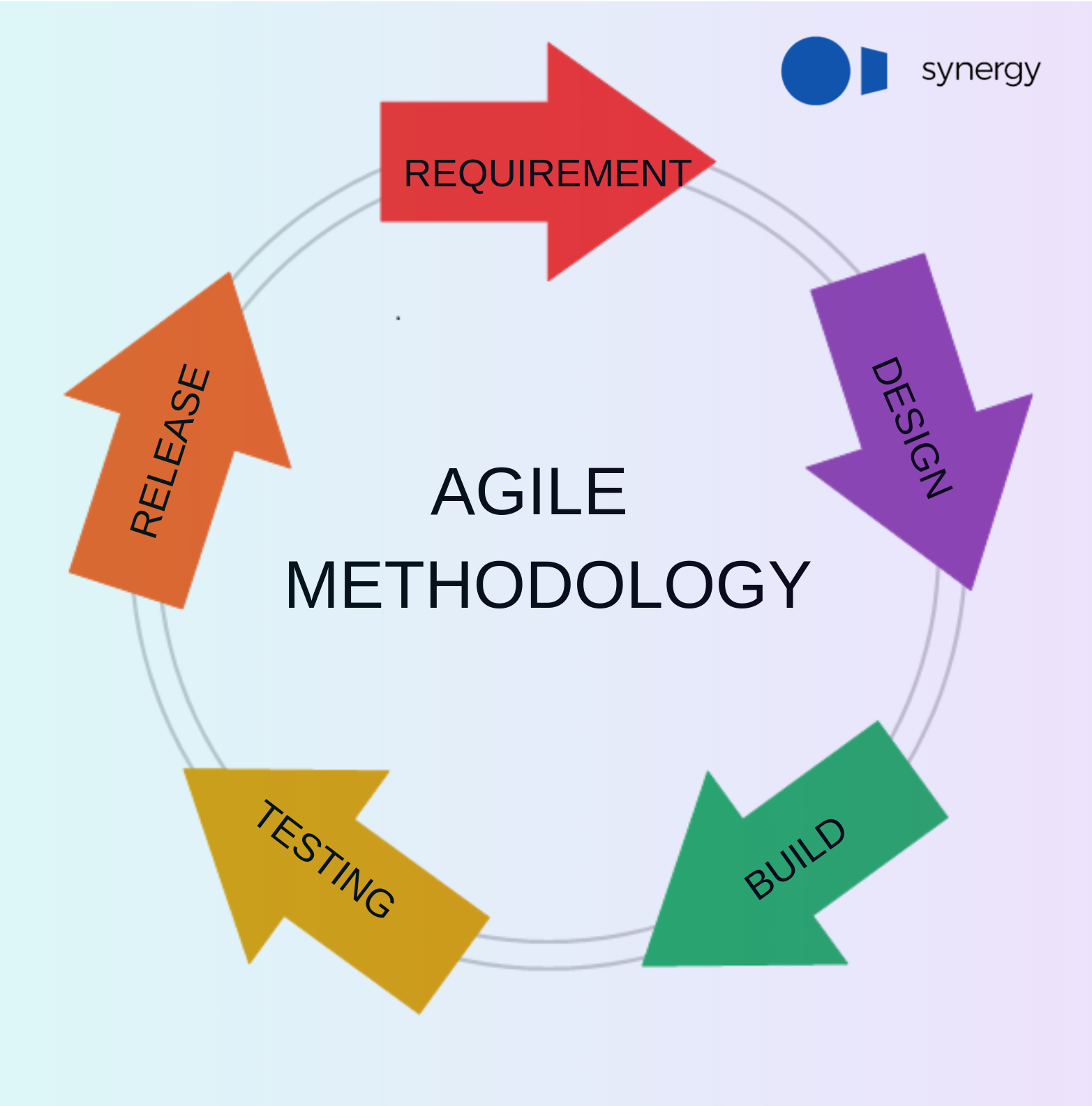Agile Methodology Software Development Agile Software Development Agile Development