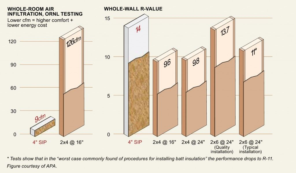 Structural Insulated Panel Data Energy Efficient House Design