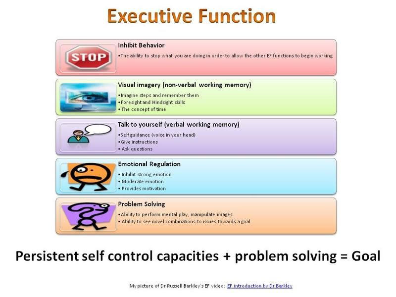 Back To Executive Functions Executive Functioning Executive Functioning Skills Social Thinking