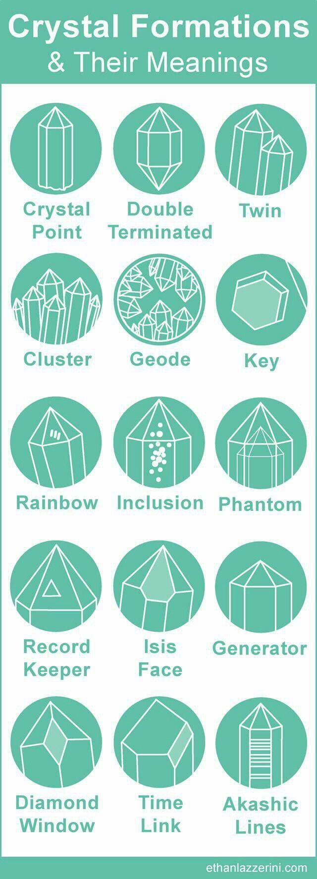 Crystal formation names | YOGA | Pinterest | Crystals, Gems and Stone