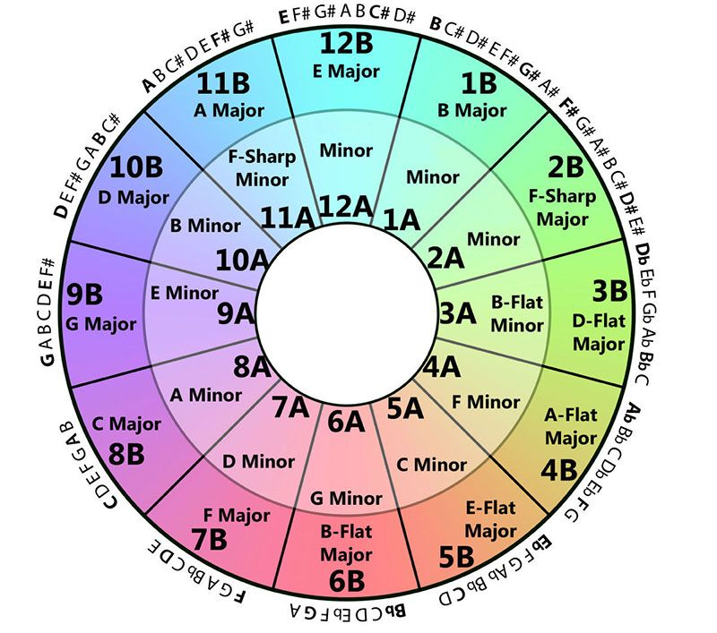 How To Use The Camelot Wheel To Beef Up Your Mixes | Music