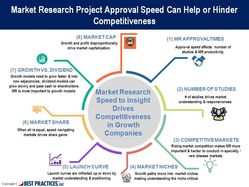 Developing a strategic approach to expedite the market research - marketing report