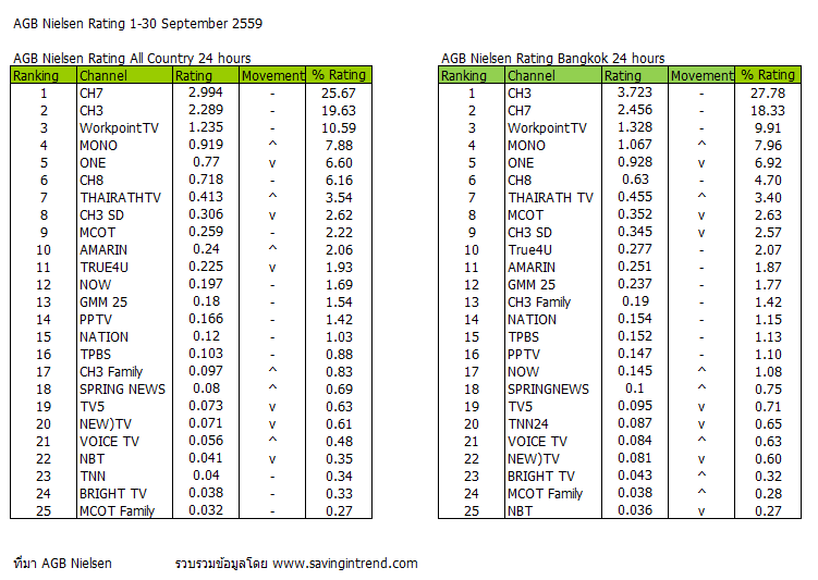 Thailand TV ratings | infographics