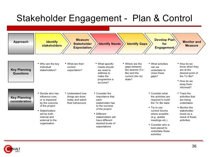 Image result for partner engagement strategy template Partners - Implementation Plan Template