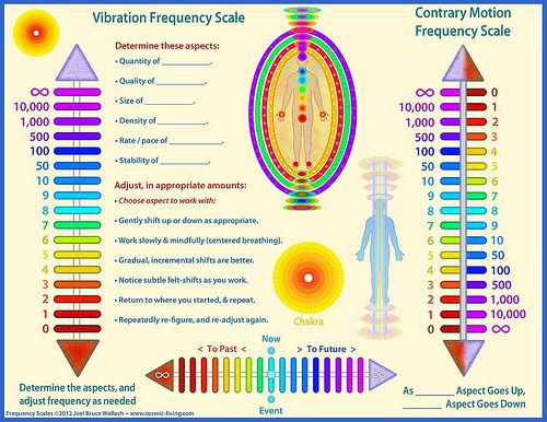 Energy And Frequency Chart